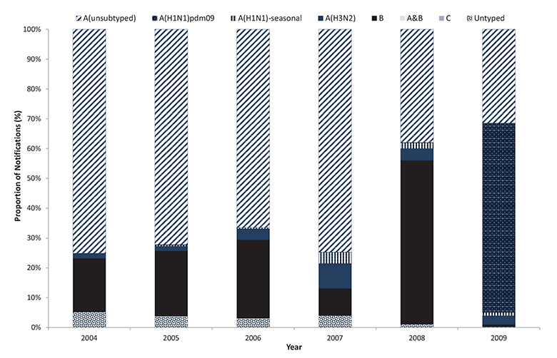 Figure 9: Notifications of laboratory confirmed influenza, Australia, 2004-2009,