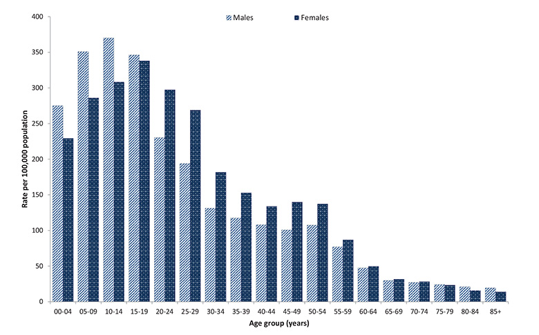 Figure 23: Rates of laboratory confirmed cases of influenza A(H1N1)pdm09,