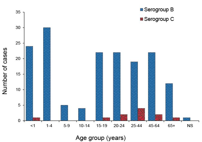 Number of serogroup B and C cases of confirmed invasive meningococcal disease, Australia, 2012, by age. A text description follows.