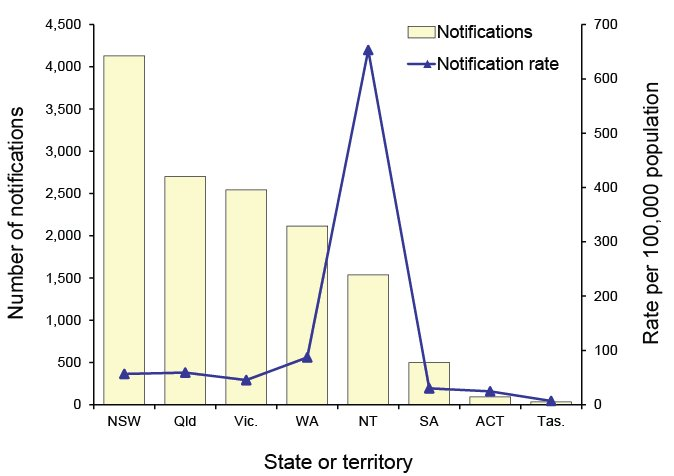 Chart: text description follows.