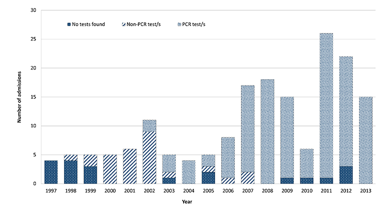Figure 1 is a bar-chart of paediatric influenza-related intensive care unit (ICU) admissions by test method and year, between 1997 and 2013 in Queensland Australia. In the years 1997-1999, the majority of admissions did not have a diagnostic test found. I