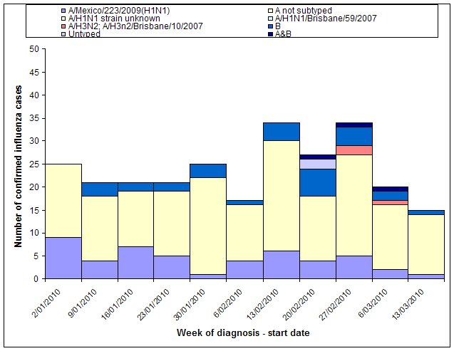 Figure 2. Laboratory confirmed cases of influenza (pandemic (H1N1) 2009 and seasonal) in Australia, 1 January 2010 to 19 March 2010, by week and type