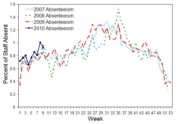 Figure 8. Rates of absenteeism (greater than 3 days absent), national employer, from 28 January 2007 to 3 March 2010, by week