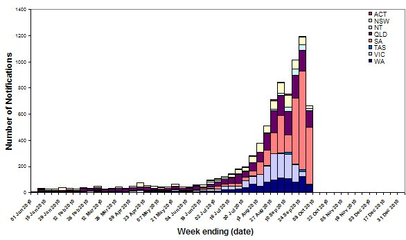 Figure 10. Laboratory confirmed cases of influenza in Australia, 1 January to 1 October 2010, by state, by week.