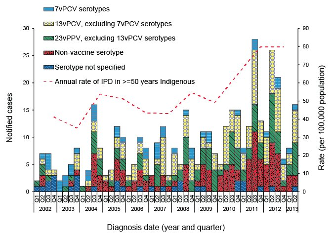 Notified cases and rates of invasive pneumococcal disease in Indigenous Australians aged 50 years or older, Australia, 2002 to 30 June 2013, by vaccine serotype group. A link to a text description follows.
