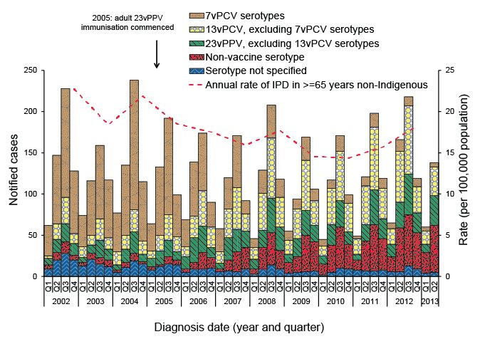 Notified cases and rates of invasive pneumococcal disease in non-Indigenous Australians aged 65 years or older, Australia, 2002 to 30 June 2013, by vaccine serotype group. A link to a text description follows.