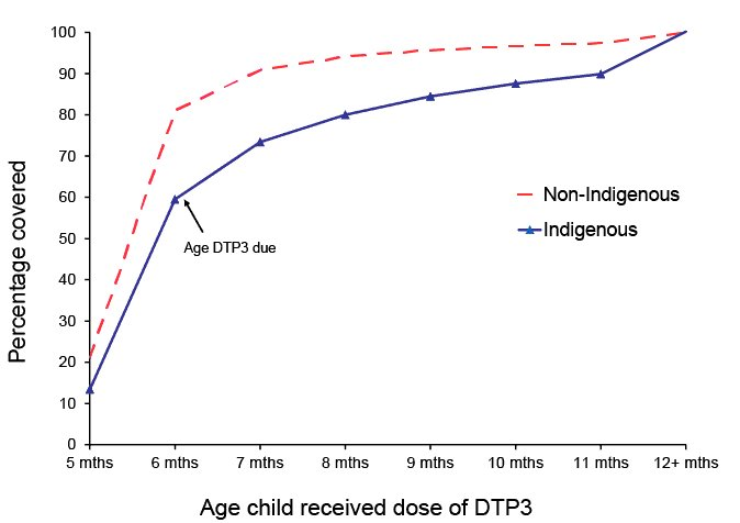 graph showing timeliness of dtp 3rd dose.  A link to a text description follows