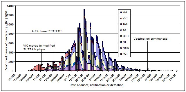 Figure 1. Laboratory confirmed cases of pandemic (H1N1) 2009 in Australia, to 6 November 2009 by jurisdiction