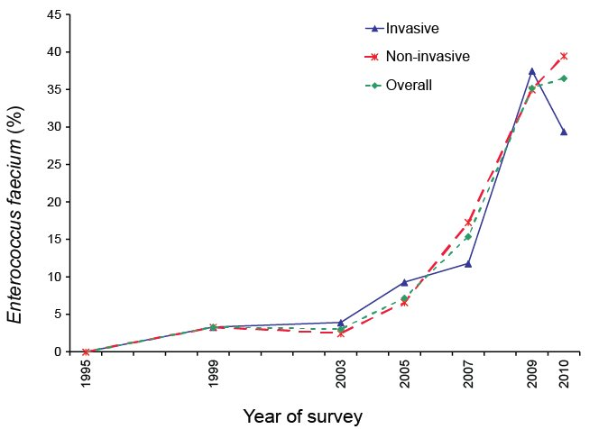 Percentage of Enterococcus faecium non-susceptible to vancomycin, by survey year . A text description follows.