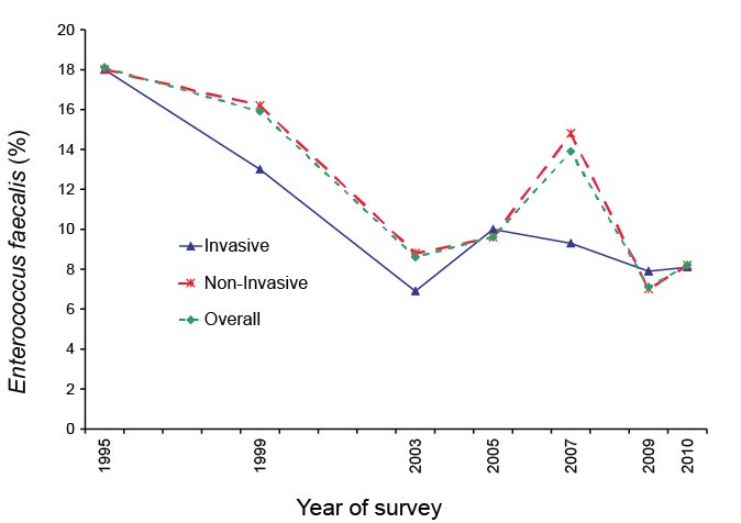 Percentage of Enterococcus faecalis resistant to high-level streptomycin, by survey year. A text description follows.