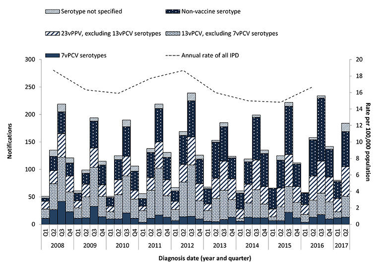 Figure 4 - This figure shows all notified cases of IPD in non-Indigenous Australians aged 65 years or older in Australia between 2007 and 2017 by quarter and the serotype causing disease, grouped according to targeted vaccines. The figure shows that overa