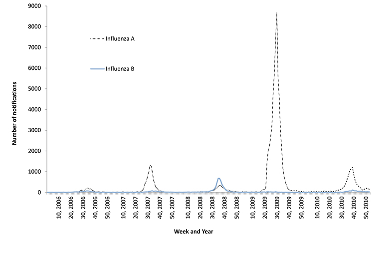 Figure 7: Number of type A and B influenza notifications (NB: different scales) reported to the National Notifiable Diseases Surveillance System, Australia, 2006 to 2010, by week of diagnosis