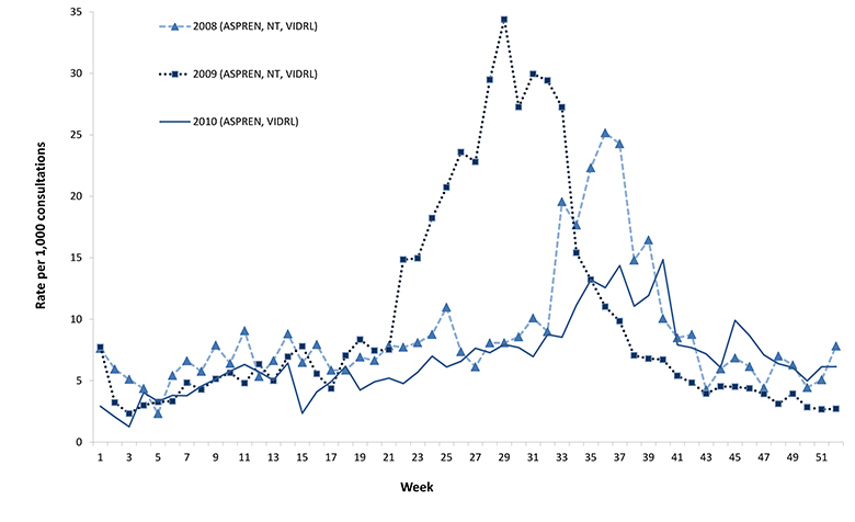 Figure 11: GP consultation rates for influenza-like illness, 2008 to 2010, by week