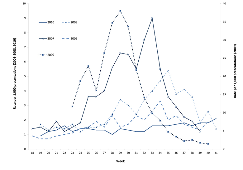 Figure 13: Rate of influenza-like illness consultations from hospital emergency departments, New South Wales, April to October 2006 to 2010, by week of report