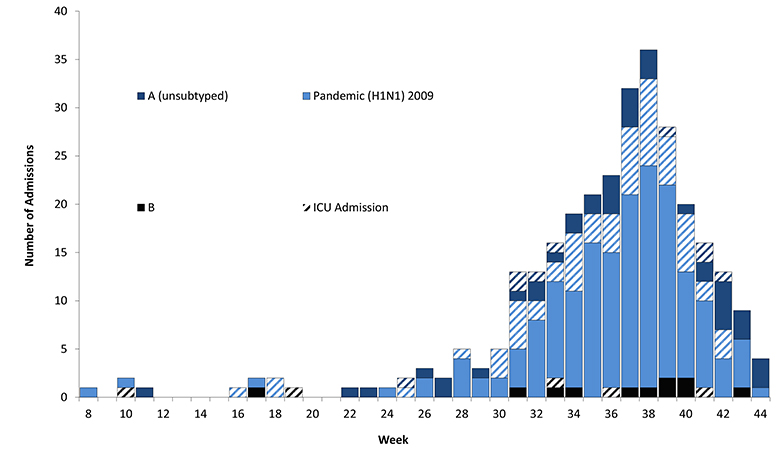 Figure 16: Number of influenza hospitalisations at sentinel hospitals, 13 February to 29 October 2010, by week and influenza subtype