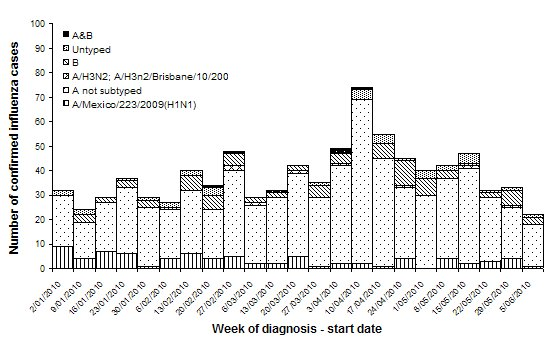 Figure 2. Laboratory confirmed cases of influenza (pandemic (H1N1) 2009 and seasonal) in Australia, 1 January 2010 to 11 June 2010, by week and type