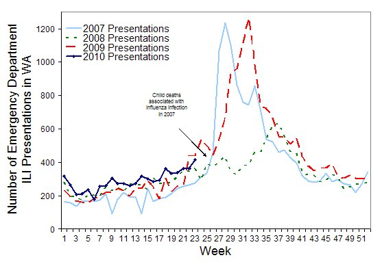 Figure 4. Number of respiratory viral presentations to Western Australia EDs from 1 January 2007 to 13 June 2010 by week