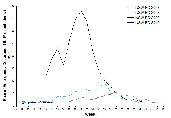 Figure 5: ILI presentations to NSW EDs from 2007-2010, by week