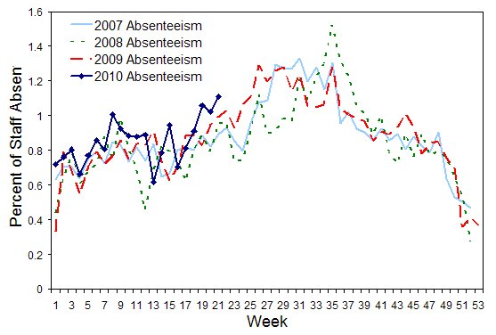 Figure 10. Rates of absenteeism (greater than 3 days absent on sick leave), national employer, from 28 January 2007 to 2 June 2010, by week