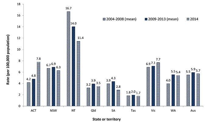 This figure shows the rate of tuberculosis (TB) in Australia for 2014 by state or territory, compared with the mean for the two preceding 5-year intervals. This graph shows that in 2014 the Australian Capital Territory and Victoria recorded a jurisdiction