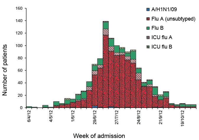 Date of admission in patients hospitalised with confirmed influenza. A link to a text description follows.