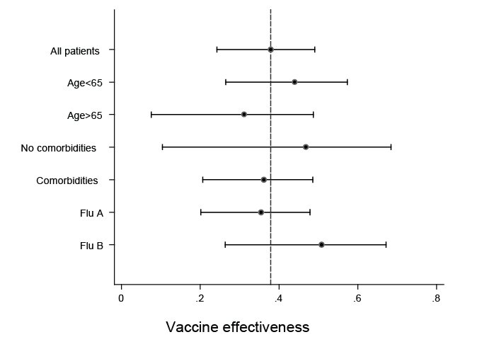 Estimated vaccine effectiveness against hospitalisation in all patients, in specified subgroups and against infection with influenza subtypes. A link to a text description follows.