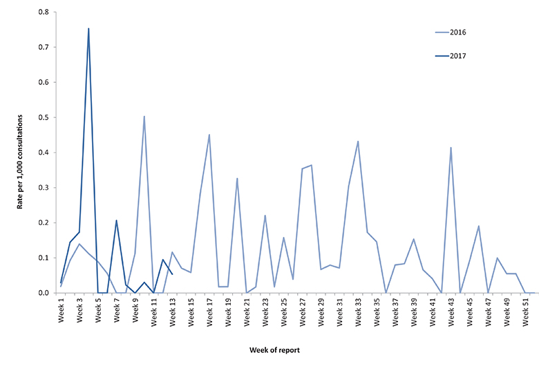 Figure 4 Line graph demonstrates the rates for chicken pox by week of report and year, from 1 January 2016 to 31 March 2017, showing an irregular trend.