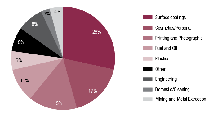 Figure 4 consists of pie charts showing the contrast between manufactured and imported new chemicals for which NICNAS has issued Standard, Limited and Polymer of Low Concern certificates from 2008-09 to 2014-15, by industrial sector/use.Image 2 is a pie chart showing chemicals assessed for importing.