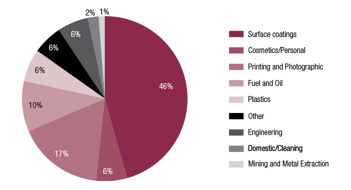 Figure 5 consists of pie charts showing the industrial use of chemicals issued Standard, Limited or Polymer of Low Concern certificates from 2008-09 to 2014-15. Image 3 is a pie chart showing Polymer of Low Concern certificates.