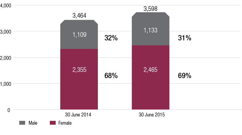 Figure 3.5.1 is a vertical bar graph which shows the percentage of female and male staff between 30 June 2014 and 30 June 2015. There has been an increase in staffing profile between these years, from 3,464 staff at 30 June 2014 to 3,598 staff at 30 June 2015. However gender percentages have remained steady with 32% male and 68% female staff in 2014, compared with 31% male and 69% female staff in 2014.