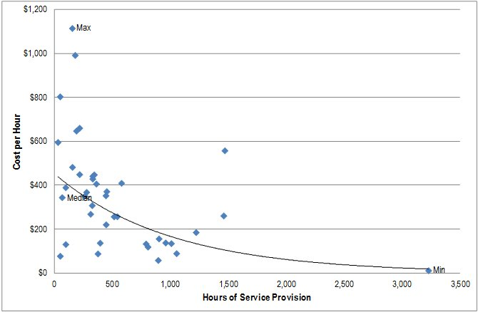 Refer to following text for a text equivalent of Figure 10-2: Cost per hour of service provision, October 2012 to March 2013