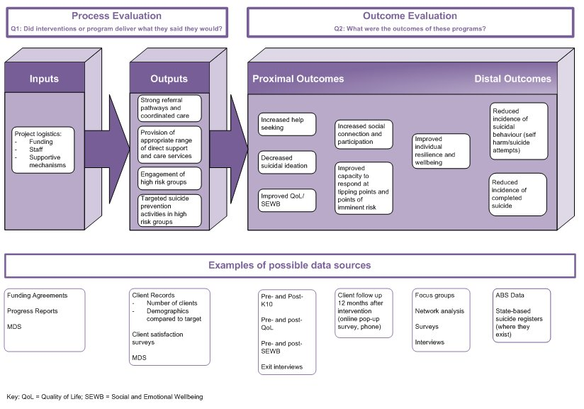 Refer to following text for a text equivalent of Figure 12-3: Causal mechanism model: Individual client services