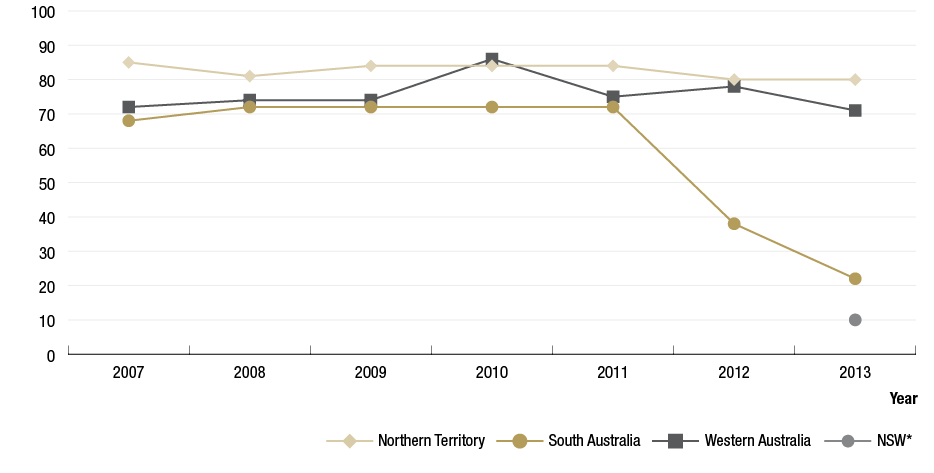 Figure 1.2 is a line graph illustrating the number of communities' at–risk of trachoma between 2007 to 2013 in the Northern Territory (NT), South Australia (SA), Western Australia(WA) and New South Wales(NSW).  The data for: NT indicates a slight decreasing trend from 85 communities in 2007 to 80 communities in 2013; SAs trend hovers around 70 communities at-risk for 2007 to 2011 and then declines to 38 communities in 2012 and 22 communities in 2013; WA shows a gradual increasing trend from 72  communities in 2007 to 86 communities in 2010, then decreases to 71 communities in 2013; NSW shows 10 communities potentially at-risk in 2013. NSW has been designated as 'potentially at risk' for the mapping exercise.