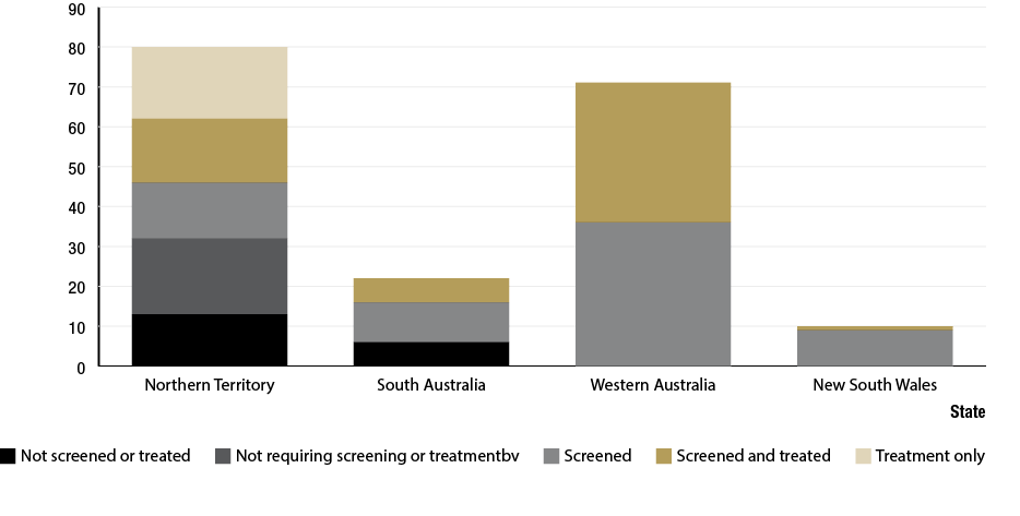Figure 1.3 is a histogram illustrating the number of at-risk communities that were screen and/or treated under the Trachoma Control Strategy in the Northern Territory (NT), South Australia (SA), Western Australia (WA) and New South Wales (NSW).  NT shows 13 communities not screened or treated, 19 communities not requiring screening or treatment, 14 communities screened, 16 communities screened and treated and 18 communities receiving treatment only. SA shows 6 communities not screened, 10 communities screened and 6 communities screened and treated. WA shows 36 communities screened and 35 communities screened and treated. NSW shows 9 communities screened and 1 community screened and treated.