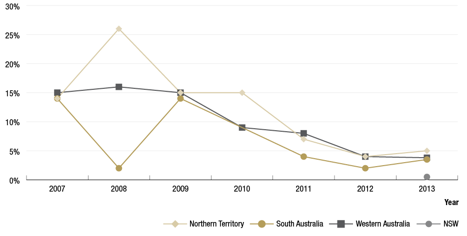Figure 1.6 is a line graph showing trachoma prevalence trends in the Northern Territory (NT), South Australia (SA), Western Australia (WA) and New South Wales (NSW) for the years 2007 to 2013. The data shows: NT's prevalence spikes at 26% in 2008, remains consistent at 15% in 2007, 2009 and 2010 and decreases to 4% in 2012 and increases slightly to 5% in 2013. SA's prevalence dips to 2% in 2008, remains at 15% for 2007 and 2009, and decreases to 2% in 2012 and increases to 3.5% in 2013. WA has a consistent prevalence of 15% for 2007 to 2009 with a decreasing trend to 3.8% for 2013. NSW data was only collected for 2013, where there was 0.5% of trachoma prevalence reported.