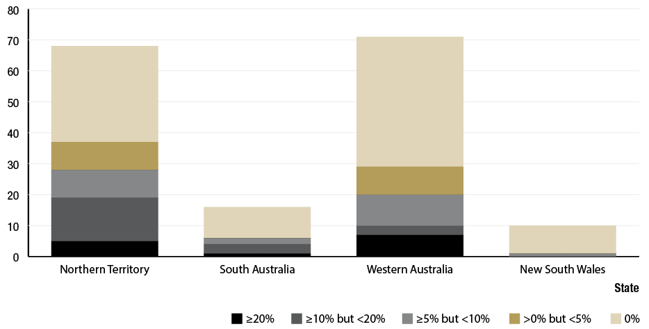 Figure 1.7 is a histogram graph showing the number of screened at-risk communities in 2013, in the Northern Territory (NT), South Australia (SA), Western Australia (WA) and New South Wales (NSW). The data shows: Of the NT communities, 31 had no trachoma, 9 had greater than 0% but less than 5% trachoma and greater than or equal to 5% but less than 10%, 14 had greater than or equal to 10% but less than 20%, and 5 had greater than or equal to 20%. Of SA communities 10 had no trachoma, 0 had greater than0% but less than5% trachoma, 2 had greater  than or equal to 5% but less than 10%, 3 had greater than or equal to 10% but less than 20%, and 1 had greater than or equal to 20%. Of WA communities 41 had no trachoma, 8 had greater than0% but less than 5% trachoma, 10 had greater than or equal to 5% but less than 10%, 3 had greater than or equal to 10% but less than 20%, and 7 had greater than or equal to 20%. Of NSW communities 9 had no trachoma and 1 had greater than or equal to 5% but less than 10%.