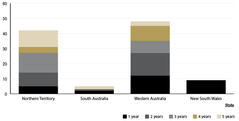 Figure 1.8 is a histogram showing  the number of communities by the number of years for which trachoma prevalence has been kept under 5% for the Northern Territory (NT), South Australia (SA), Western Australia (WA) and New South Wales (NSW) The data  illustrates:  For the NT there are: 5 communities with trachoma prevalence under 5% for 1 year; 9 communities with trachoma prevalence under 5% for 2 years; 13 communities with trachoma prevalence under 5% for 3 years; 4 communities with trachoma prevalence under 5%  for 4 years and 11 communities with trachoma prevalence under 5%   for 5 years.  For SA there are: 2 communities with trachoma prevalence under 5% for 1 year; 1 communities with trachoma prevalence under 5% for 2 years; Nil communities with trachoma prevalence under 5% for 3 and 4 years and 2 communities with trachoma prevalence under 5% for 5 years. For WA there are: 11 communities with trachoma prevalence under 5% for 1 year; 15 communities with trachoma prevalence under 5% for 2 years; 8 communities with trachoma prevalence under 5% for 3 years; 10 communities with trachoma prevalence under 5% for 4 years and 3 communities with trachoma prevalence under 5% for 5 years.  For NSW there is only 9 communities with trachoma prevalence under 5% cases for 1 year  It is recommended in the footnotes that the Methodology section be read in accordance with these charts.