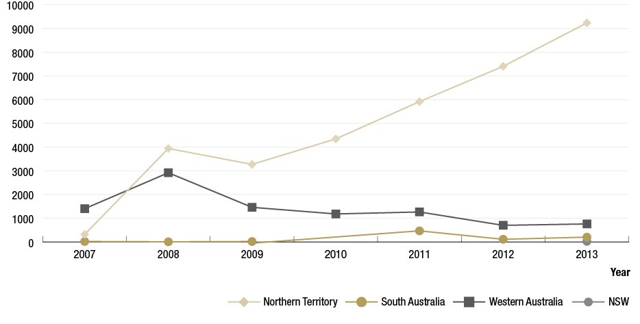Figure 1.9 is a line graph showing the number of doses of azithromycin administered for the treatment of trachoma in the Northern Territory (NT), South Australia (SA), Western Australia (WA) and New South Wales (NSW). NT shows 317 doses in 2007, increasing sharply to 3940 doses in 2008, decreasing slightly to 3270 doses in 2009 and then a steep increase to 9232 doses in 2013. SA shows 20 in 20017, 7 in 2008, 19 in 2009, no data for 2010, 468 in 2011, 112 in 2012 and 203 in 2013. WA shows 1401 doses in 2007, increasing to 2917 doses in 2008, decreasing to 1181 doses in 2009 and a steady decrease to 700 doses in 2012 with a slight increase of 759 doses in 2013. NSW shows 25 doses in 2013.