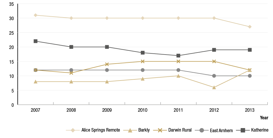 Figure 2.2 is a line graph demonstrating the number of communities at–risk by (5) regions in the Northern Territory (NT) from 2007 to 2013. The 5 at-risk regions are Alice Springs remote, Barkly, Darwin Rural, East Arnhem and Katherine. The graph shows a plateauing trend for all regions with a slight decrease in the Barkly region in 2012 followed by an increase in 2013.