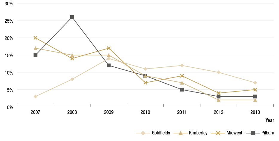 Figure 4.6 is a line graph that shows trachoma prevalence trends for the Goldfields, Kimberley, Midwest and Pilbara regions between 2007 to 2013. The trend in the Goldfields region increased from 3% in 2007, peaked at 14% in 2009, and decreasing trend to 6.9 in 2013, the Kimberley region shows a gradual decreasing trend from 17% in 2007 to 2% in 2012 followed by a slight increase in to 2.4 % in 2013, the Midwest trend was inconsistent with a prevalence of 20% in 2007, dipping to 14% in 2008, increasing to 17% in 2009, dipping to 7% in 2010, increasing to 9% in 2011, decreasing to 4% in 2012 and increasing slightly to 4.7% in 2013 and the trend in the Pilbara peaked at 26% in 2008 and decreased from that time to 3.1% in 2013.