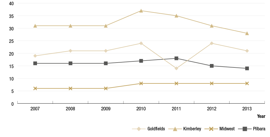 Figure 4.2 is a line graph demonstrating the number of at-risk communities in Goldfields, Kimberley, Midwest and Pilbara regions, between 2007 to 2013. All regions show and a plateauing trend from 2007 to 2009 followed by a slight increase in 2010.  The Kimberley has a decreasing trend from 2010 to 2013; Goldfields dips in 2011, increases in 2012 and decreases slightly in 2013; Pilbara increases slightly in 2011 followed by a decreasing trend to 2013; and the Midwest region maintain a plateauing trend from 2010.