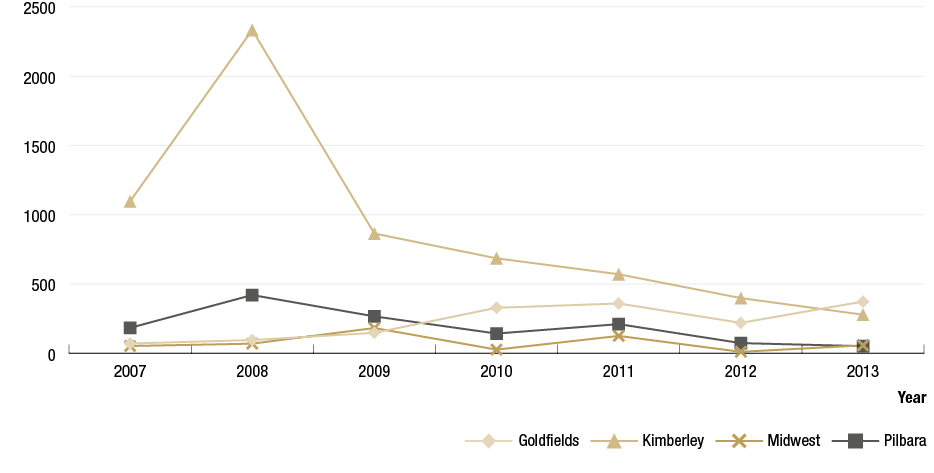 Figure 4.9 is a line graph showing the number of doses of azithromycin administered for the treatment of trachoma by the Goldfields, Kimberley, Midwest and Pilbara regions between 2007 to 2013. The Goldfields shows 70 doses in 2007, 95 doses in 2008, 147 doses in 2009, 328 doses in 2010, 359 doses in 2011, 219 doses in 2012 and 373 doses in 2013, the Kimberley region shows 1096 doses in 2007, peaks at 2333 doses in 2008, 864 doses in 2009, 685 doses in 2010, 570 doses in 2011, 398 doses in 2012 and 278 doses in 2013, the Midwest region shows 52 doses in 2007, 69 doses in 2008, 182 doses in 2009, 26 doses in 2010, 125 doses in 2011, 10 doses in 2012 and 57 doses in 2013 and the Pilbara region shows 183 doses in 2007, 420 doses in 2008, 266 doses in 2009, 142 doses in 2010, 210 doses in 2011, 73 doses in 2012 and 51 doses in 2013.