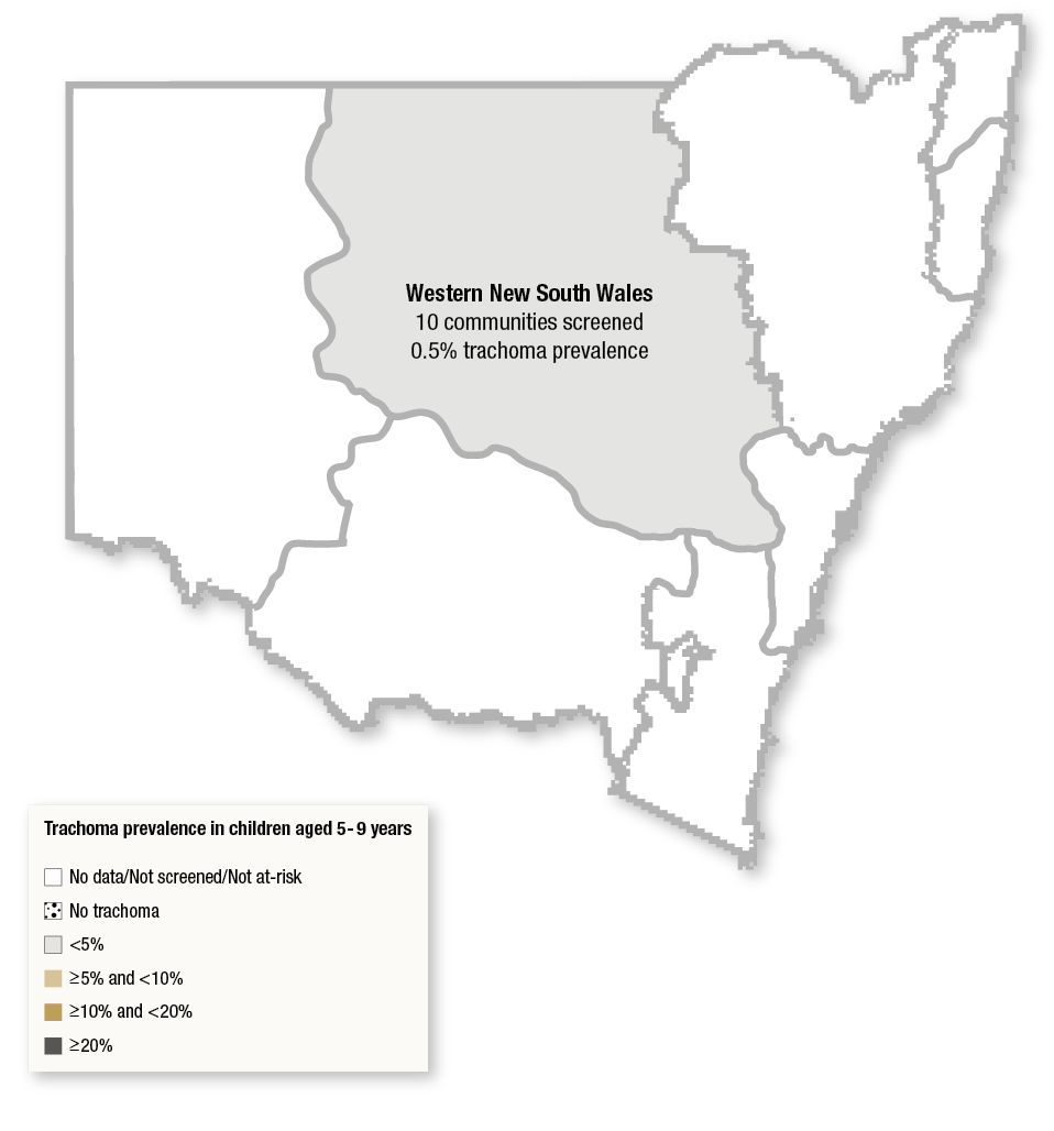 Figure 5.1 is a map illustrating the New South Wales (NSW) regions with shading advising of the trachoma prevalence  (screened and treated) in children aged 5-9 years. The Western New South Wales region screened 10 communities and had a prevalence of 0.5%.