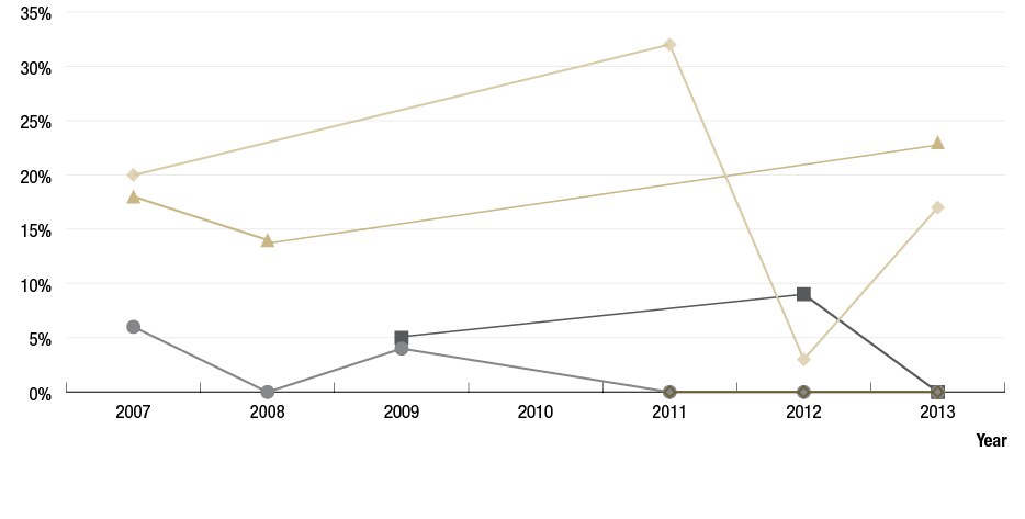 Figure A.7 is a line graph illustrating the trachoma prevalence of screened children aged 5 to 9 years in 7 de-identified communities in the Anangu Pitjantjatjara Yankunytjatjara (APY) Lands region (South Australia) from 2007 to 2013. Trachoma prevalence was below 33% and the overall trend shows both low and high peaks over the years with a general downward trend from 2009 to 2012 and an increase in 2013 to 15% or less.